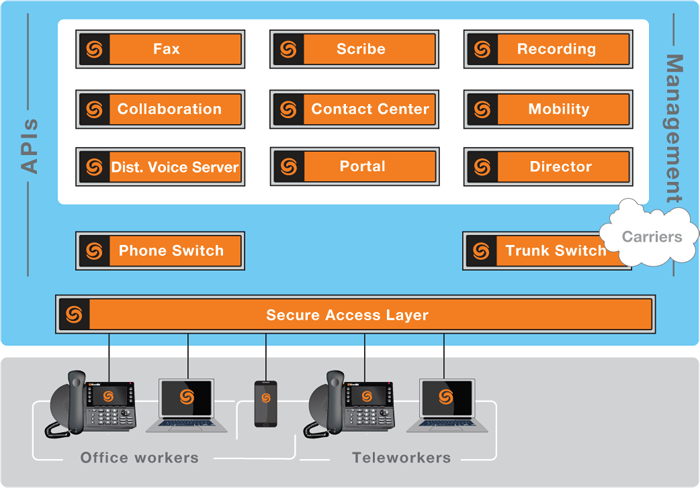 ShoreTel Connect Cloud Architecture